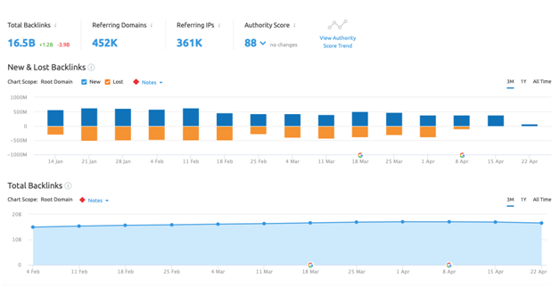 semrush backlink overview